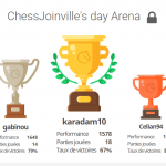 Résultats ChessJoinville's day