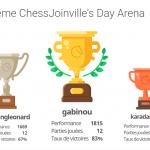 Les tournoi d'échecs organisés par l'échiquier de Joinville durant le confinement